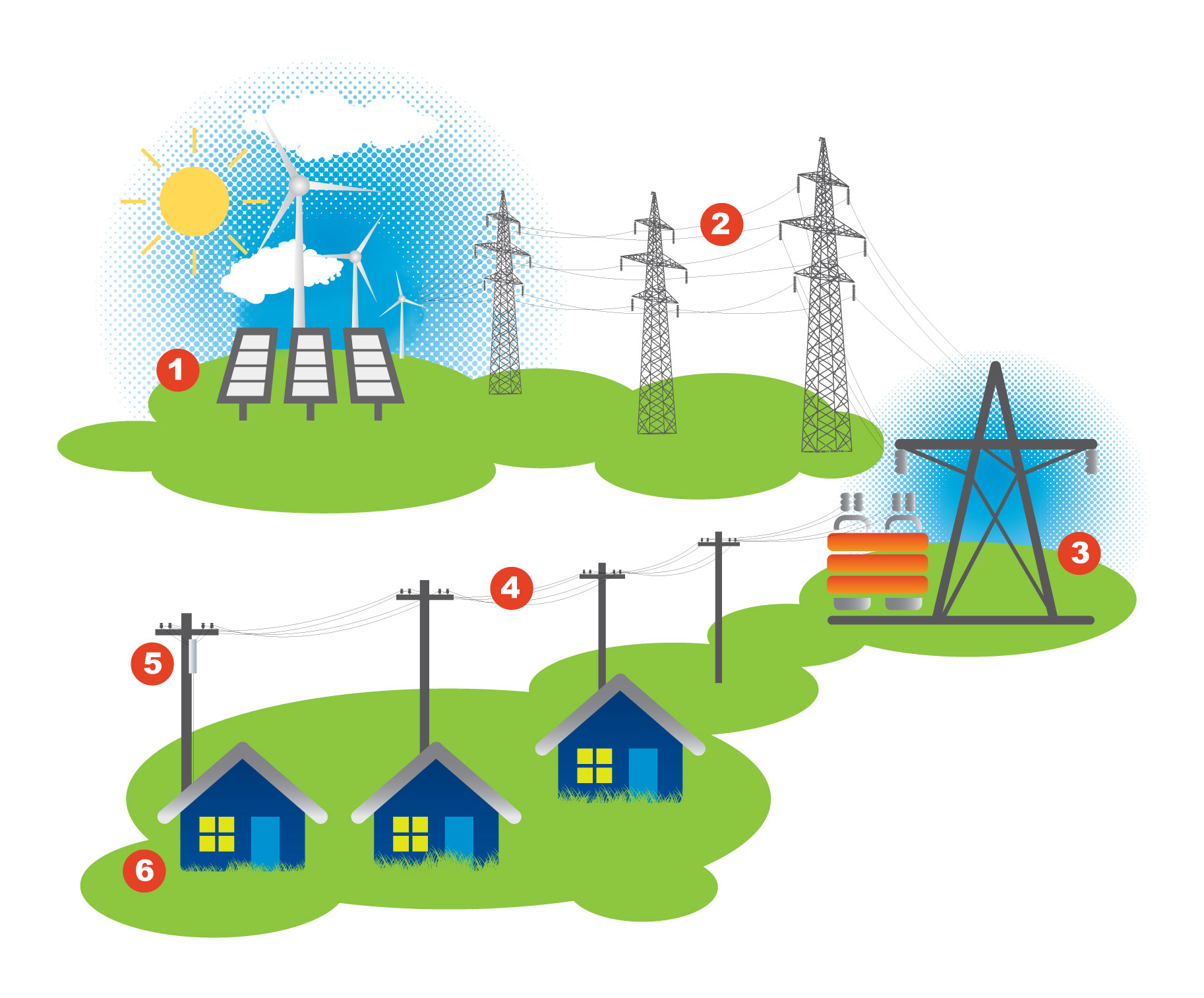 2019 July RAD column-How-Electricity-Works-Diagram-2019-rev